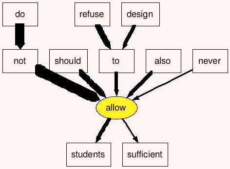 allow-let-permit