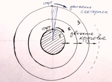 Вот что я имею в виду на приме работы с компьютером  1-й круг: кнопка пуск, список программ, копирование и перемещение информации через проводник, создание файла и папок, набор теста в блокноте и WordPad, сохранение информации. 2-й круг: работа с горячими клавишами, архиваторы Zip и WinRar, текст и таблицы в Word. 3-й круг: Total Commander, организация панелей, заливка, цвет и другие эффекты в Word.