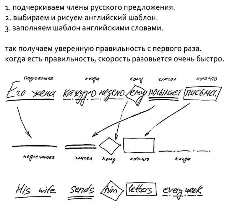правила нужно запоминать в виде речевых шаблонов