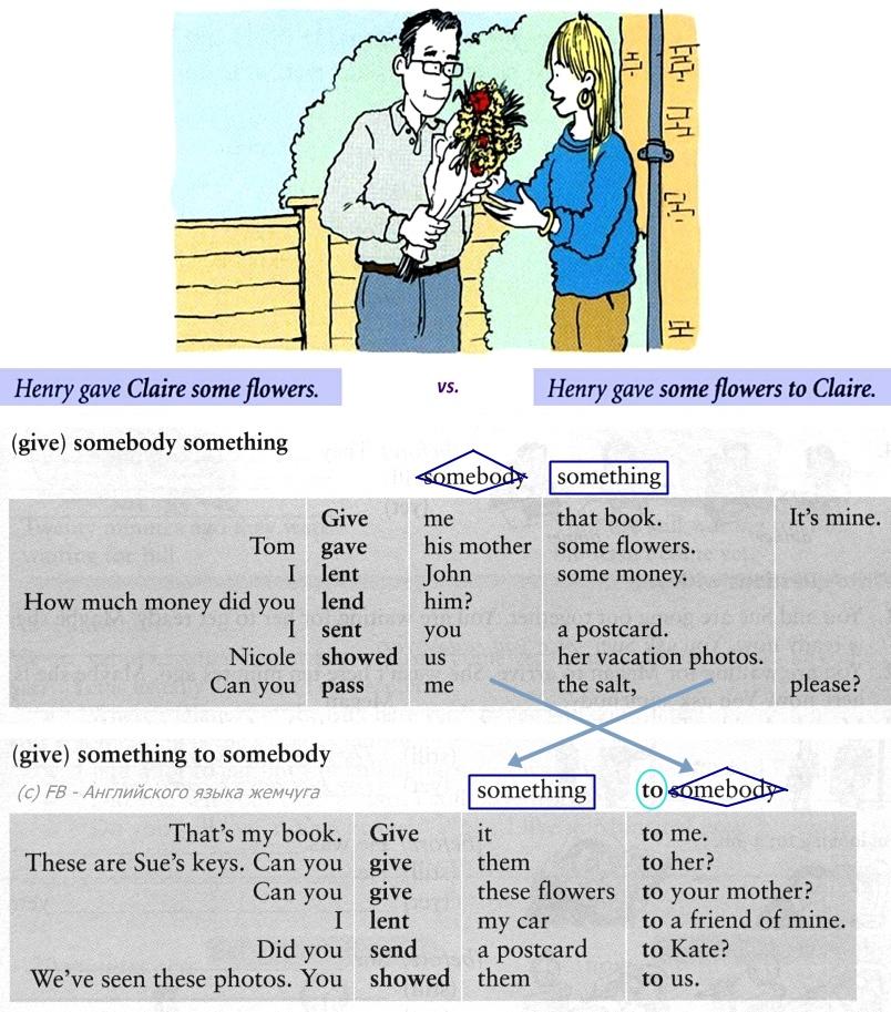1 порядок слов в английском предложении