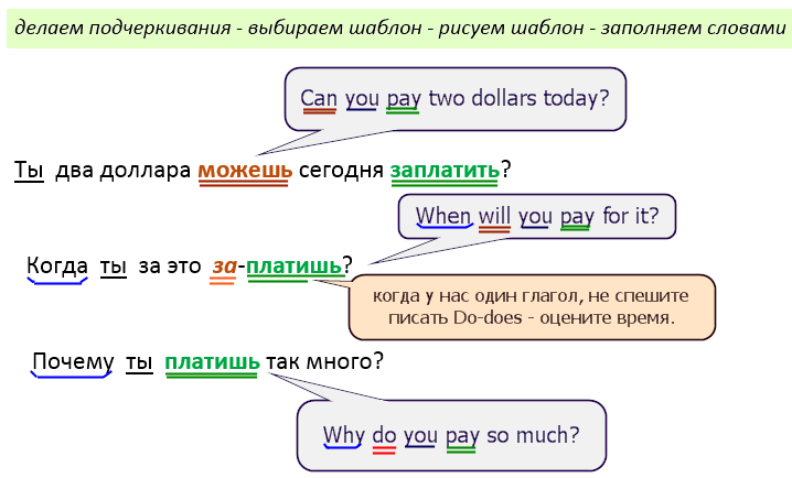 voprosy-i-otritsaniya-v-angliyskom -