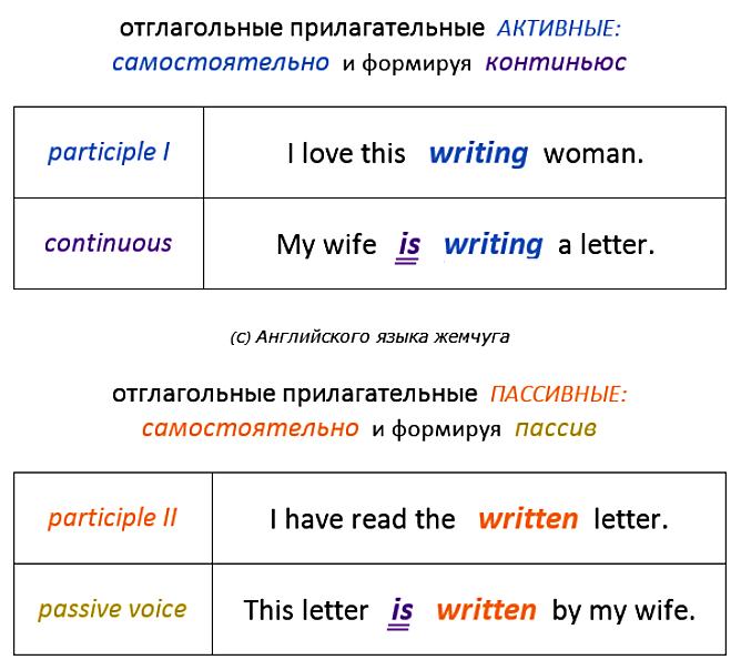 что такое и как переводить Participle I, Participle II в английском