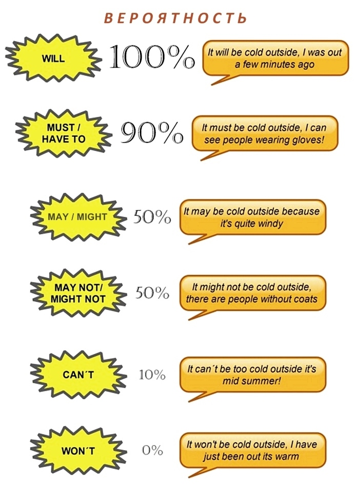 английские модальные глаголы для передачи вероятности