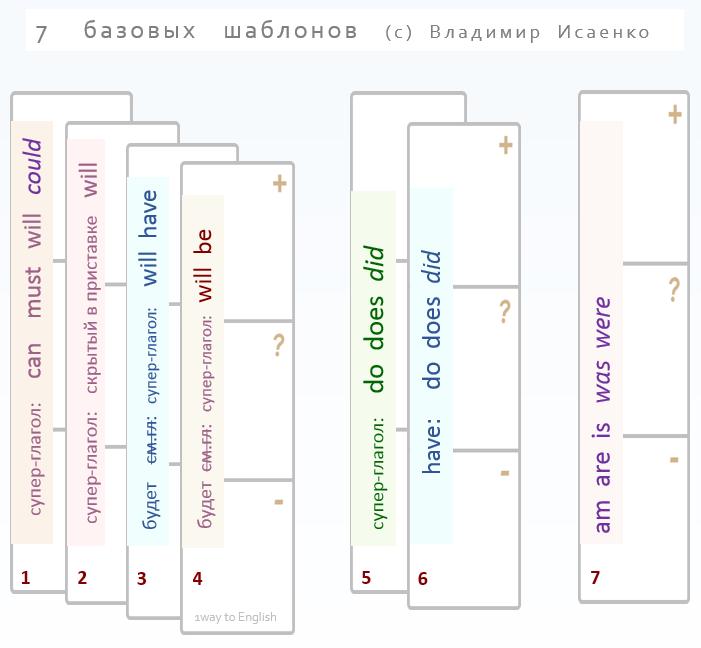 автоматизм и речевые шаблоны в английском