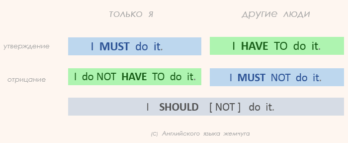 must — have to — should, can — could. разница