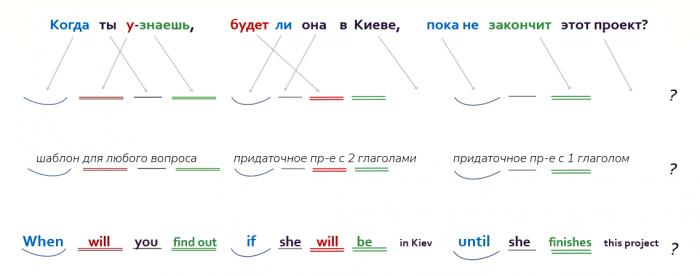грамматические шаблоны в английском