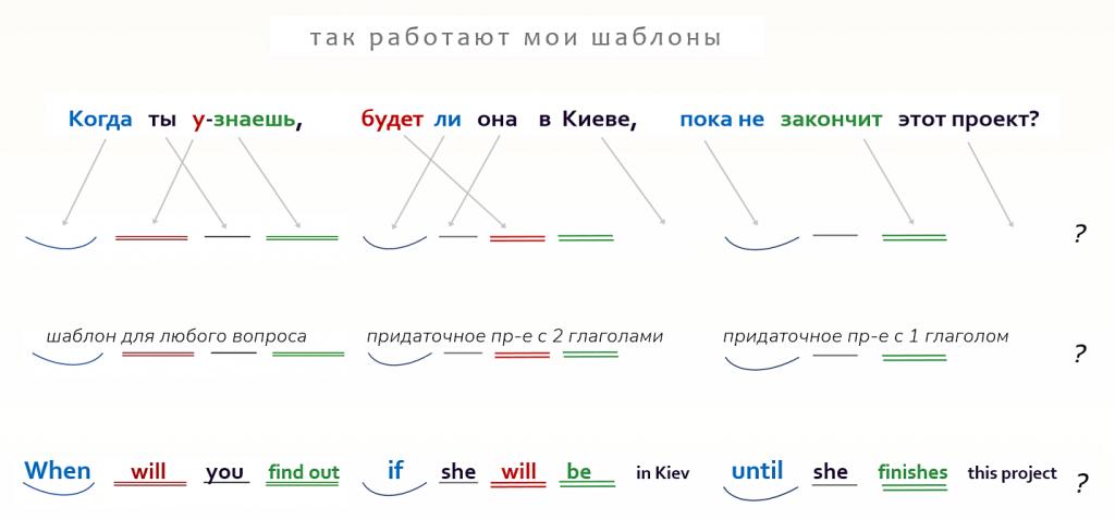 английский по скайпу примеры урока